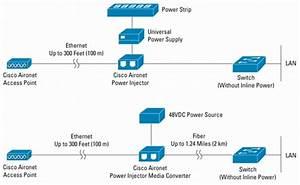 Cisco Aironet Power Injector