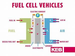 Fuel Cell Vehicle Auxiliary Inverter Solutions From Keb