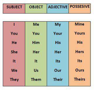 pronouns subject object adjective  possessive