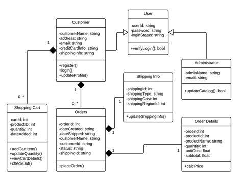 class diagram   shopping system uml lucidchart