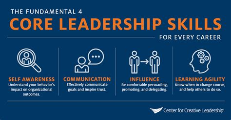 core leadership skills     role ccl