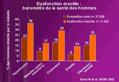 Troubles de l'érection Impuissance - Dysfonctions ...