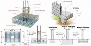 Wall Footing Design Steps