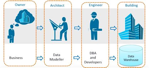 data modeling  business requirements jacobs medium