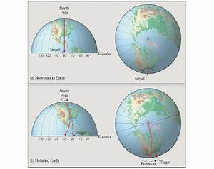Coriolis Effect Related Keywords - Coriolis Effect Long ...
