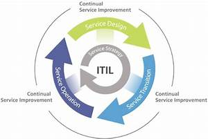 Itil  Itsm  And What It Means For You