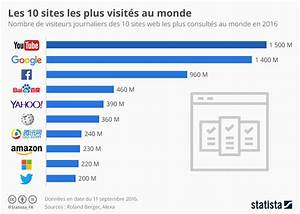 Graphique  Les 10 Sites Les Plus Visit U00e9s Au Monde