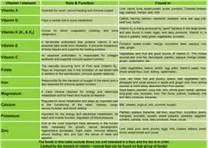 Vitamin and Mineral Absorption Chart