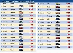 Marque De 4x4 : maroc ventes auto 14 000 dacia logan 4 500 kia picanto et 1 025 volkswagen touareg lavieeco ~ Gottalentnigeria.com Avis de Voitures