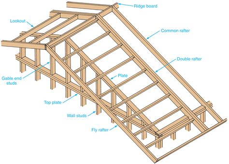 gable roof frame flashcards basic residential building terms rafter hip rafter studyblue