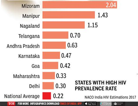 HIV spread declining, but not all states show progress ...