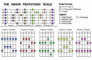 Learn Blues Guitar Fast  3 Free Videos