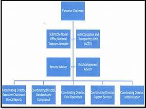 Firs Organization Structure [13] | Download Scientific Diagram