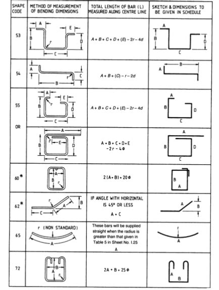 Bar Bending Schedules in Construction