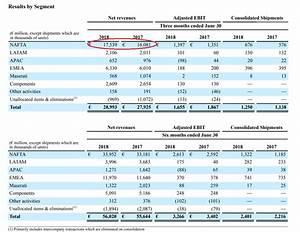 Fiat Chrysler A Buy As Trade Risk Overdone And KKR Offer ...