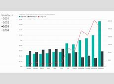 Solved Comparing this year and last year measure on a bar Page 3 Microsoft Power BI