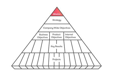 Goal Pyramid Template by Pyramid Diagram For Presentation Imageresizertool