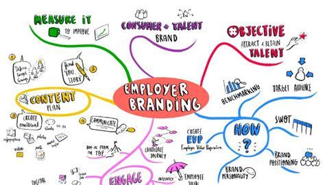Conceito  Prémios Employer Branding