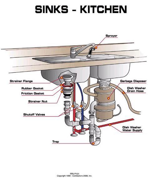 kitchen sink plumbing kitchen design ideas kitchen sink plumbing  kitchen sink