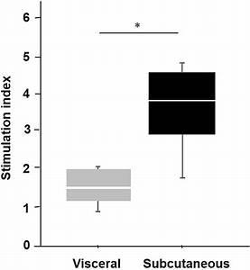 Gsis Test Of Ipcs  The Insulin Secretion Capacity As A