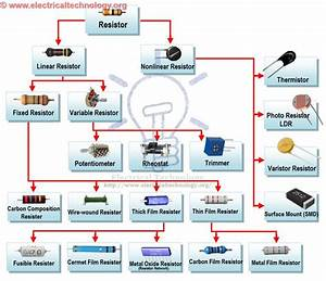 Types Of Resistors  Carbon Film  Metal Film  Carbon