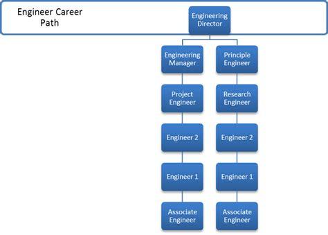 evaluate career progression   company