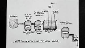 Water Purification System In Water Works Diagram