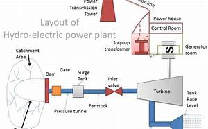 Hydroelectric Power Plant Diagram    Hydropower