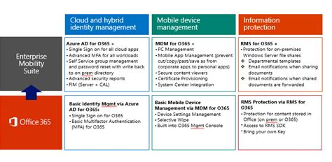 microsoft enterprise mobility security tech mechanic