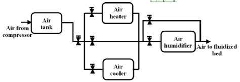 Simple Engine Block Diagram by Block Diagram Of The Air Processing Unit Used In The
