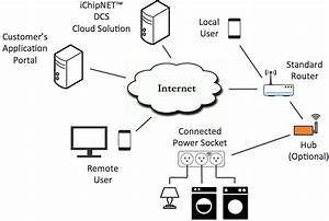 Hub  U00bb Connect One