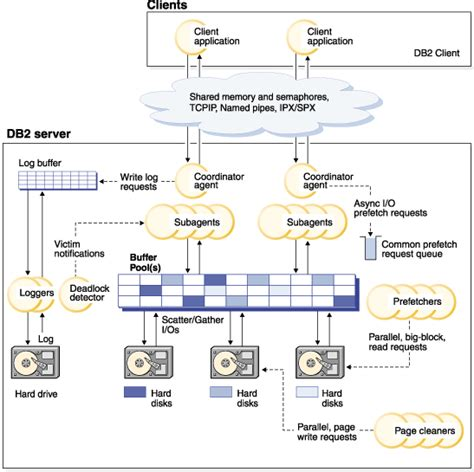 db architecture  process overview