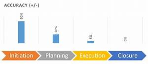 Project Cost Estimate Problems and Approach to a Solution ...