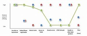 the value curve model visualising value propositions With value curve analysis template
