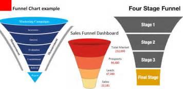 free resume sle download sales pipeline resume