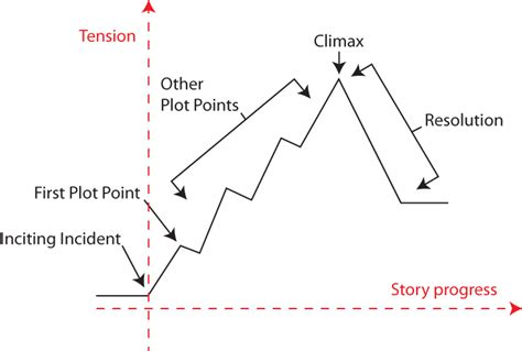 the hunger games plot summary diagram software free
