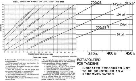Minimum Safe Tire Pressure
