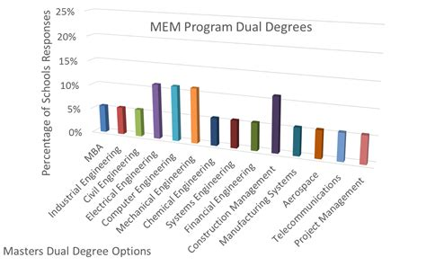 How To List A Dual Degree On A Resume by Dual Masters Degrees Including Engineering Management Gt Engineering