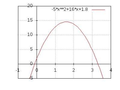 quadratische funktionen gleichungen scheitelpunkt und