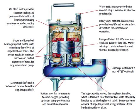 sewer ejector residential sewer ejector pump pictures to pin on pinterest pinsdaddy