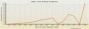 India Total Biofuels Production: historical data with chart