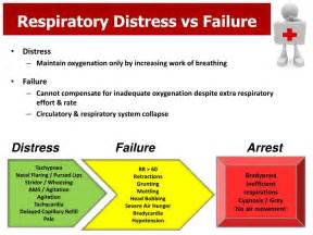 Pediatric Respiratory Distress