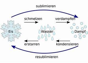 Arten Von Stoffen : die phasen des wassers eine faszination vor allem im winter ~ Frokenaadalensverden.com Haus und Dekorationen