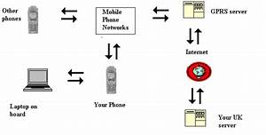 Mobile Phone To Laptop Connection - Franks-weather