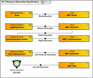 Sv-1 Systems Interface Description