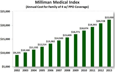 Health insurance doesn't have the same long list of discounts like auto insurance or humana is one of several nationwide insurance plans operating in texas. Annual Healthcare Costs For Family Of 4 Now At $22,030