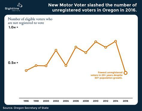 Oregon's New Motor Voter Law Registered A Quartermillion