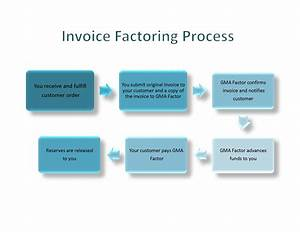 Invoice factoring explained invoice template ideas for Factor invoices explained