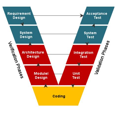 home design diagram v model professionalqa com