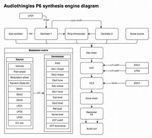 P6 Synthesis Engine Diagram